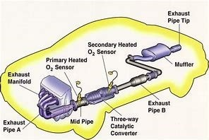 Exhaust System | Tri City Auto Repair